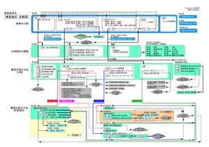 満を持して「建築基準法系統図」!